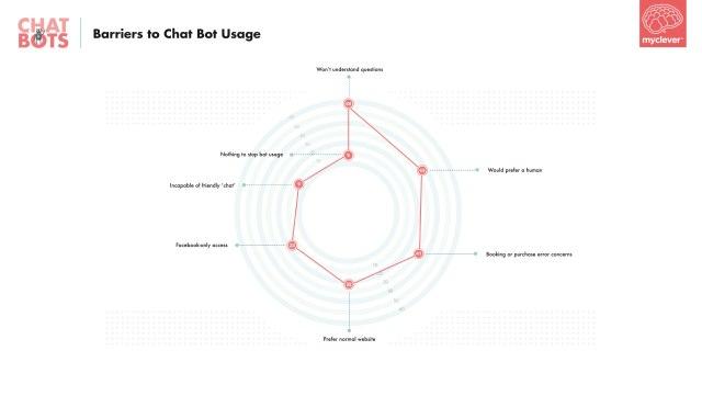 8-chatbots-barrierstochatbotusage